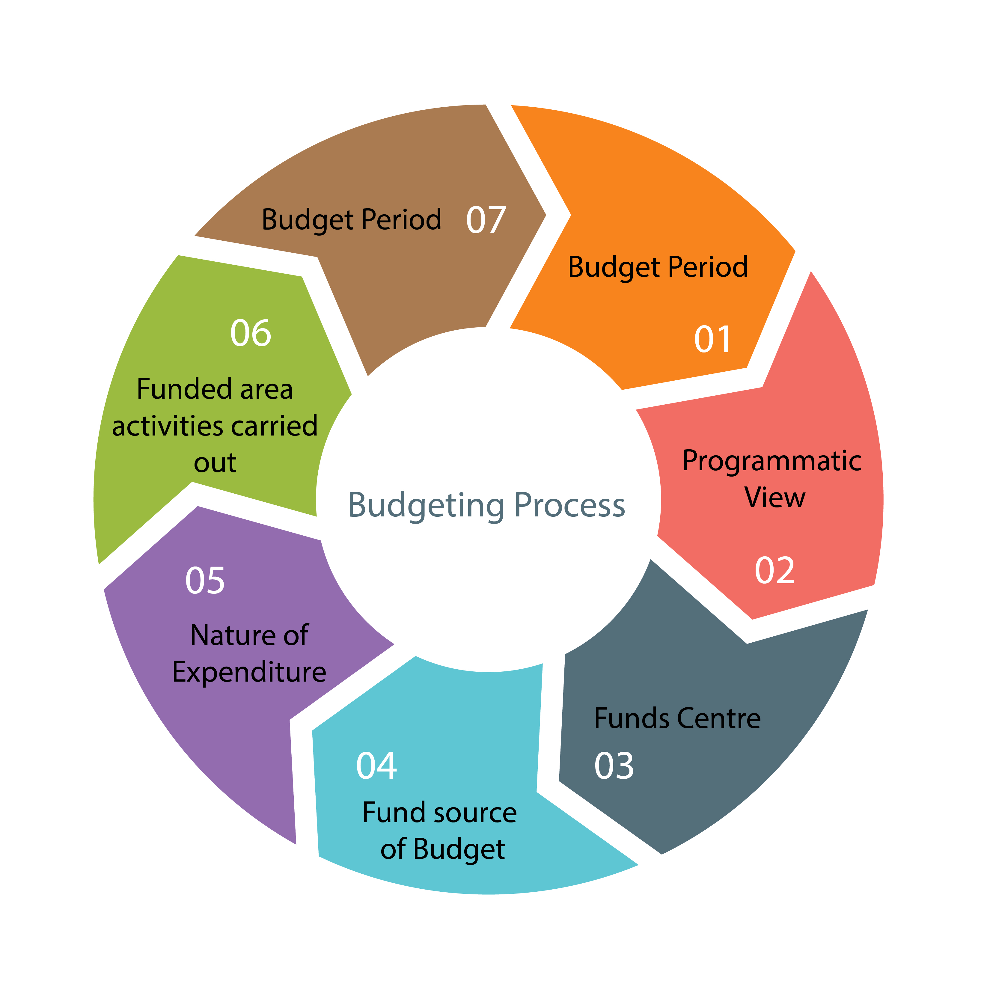 budgeting as a tool for planning and control Follow fmlink follow us on control control of a budget a budget is both a predictive tool, enabling a corporation to plan its future activities.